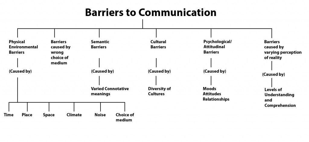 picture of the barriers to communication