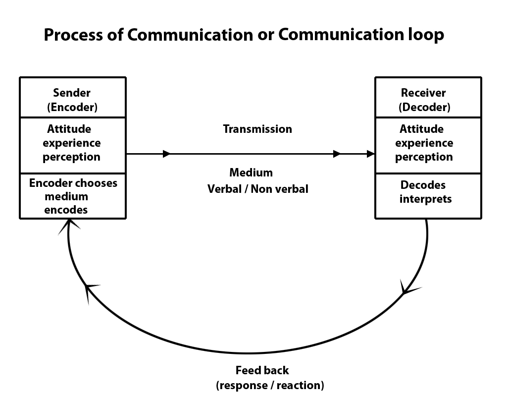 communication theories Running head: communication theories 1 communication theories: an  infographics development project a capstone project submitted to southern.