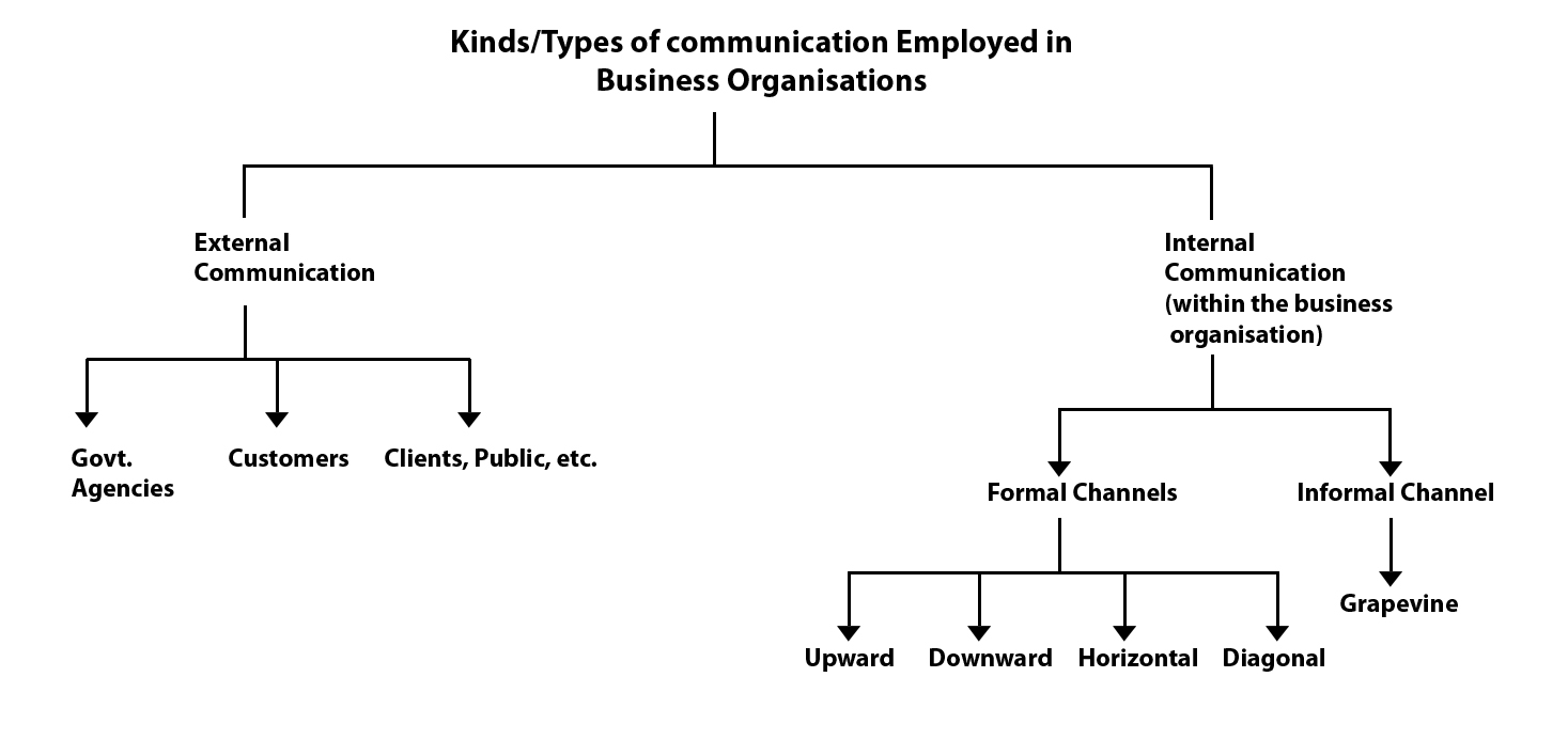 kinds types of communication employed by business organisations external communication