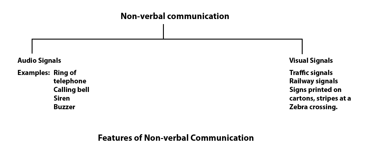 oral vs written communication To make effective oral communication every one should some characteristics so we give here some characteristics of oral communication  oral and written communication.