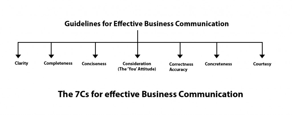 3 cs in business plan