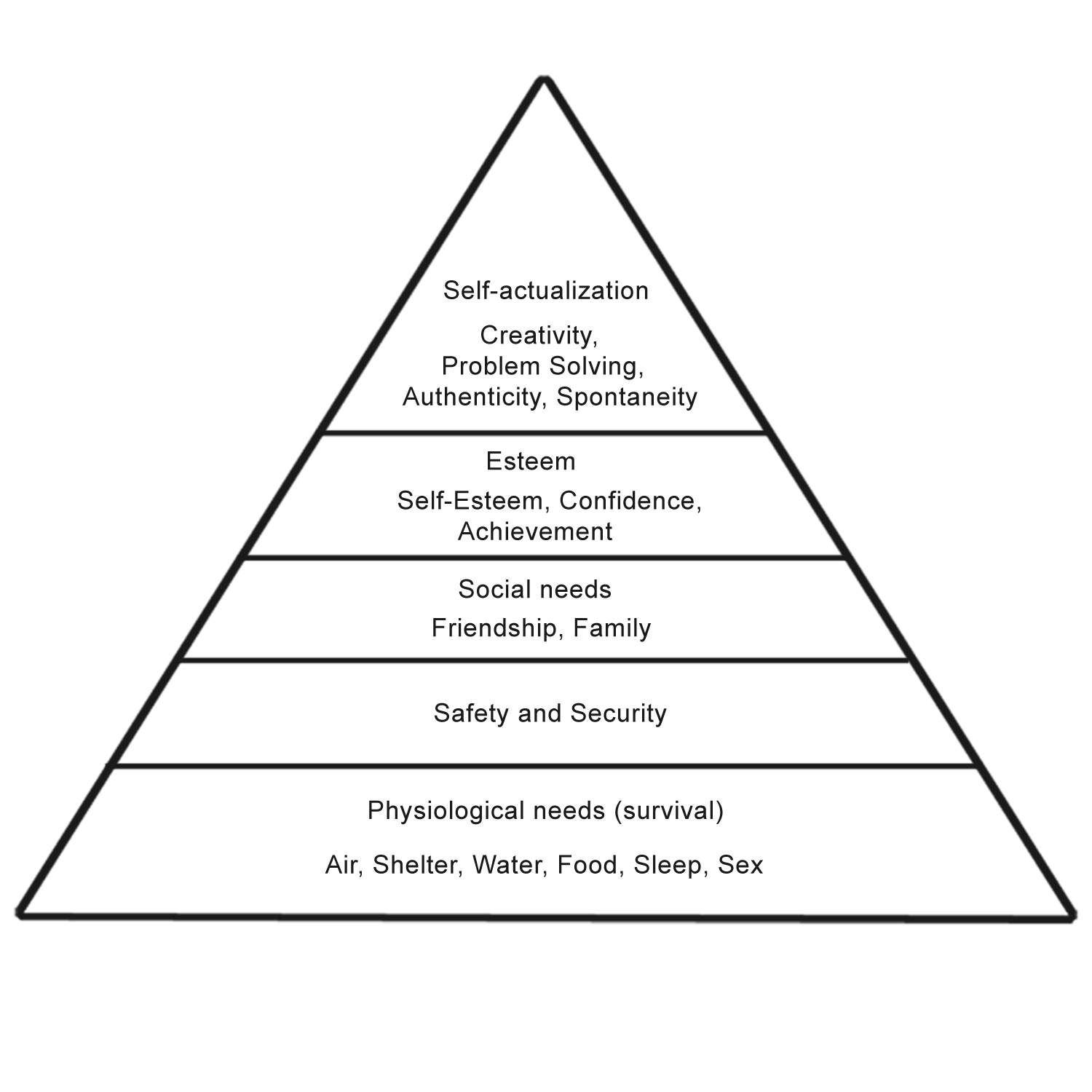 maslow s hierarchy of needs communication theory the