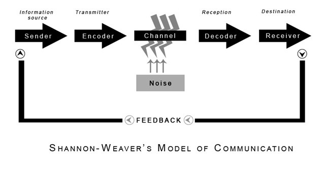shannon weaver Shannon and weaver's communication model has five basic factors, arranged in a linear format the components in this model are: the information source selects a.