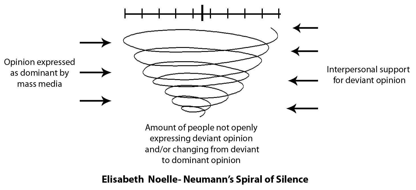 Spiral communication
