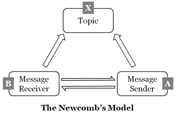 The newcombs model of communication mass communication theory the ccuart Gallery