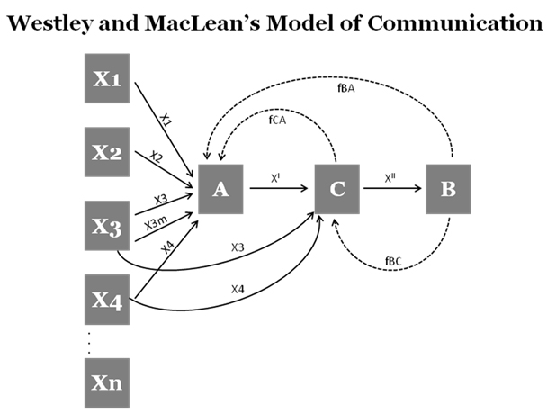 Westley And Maclean S Model Of Communication Mass Communication Theory