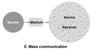 mass communication research paper The most recent work of the mass communication research center's media and politics group has focused on media effects in the context of political scandal.