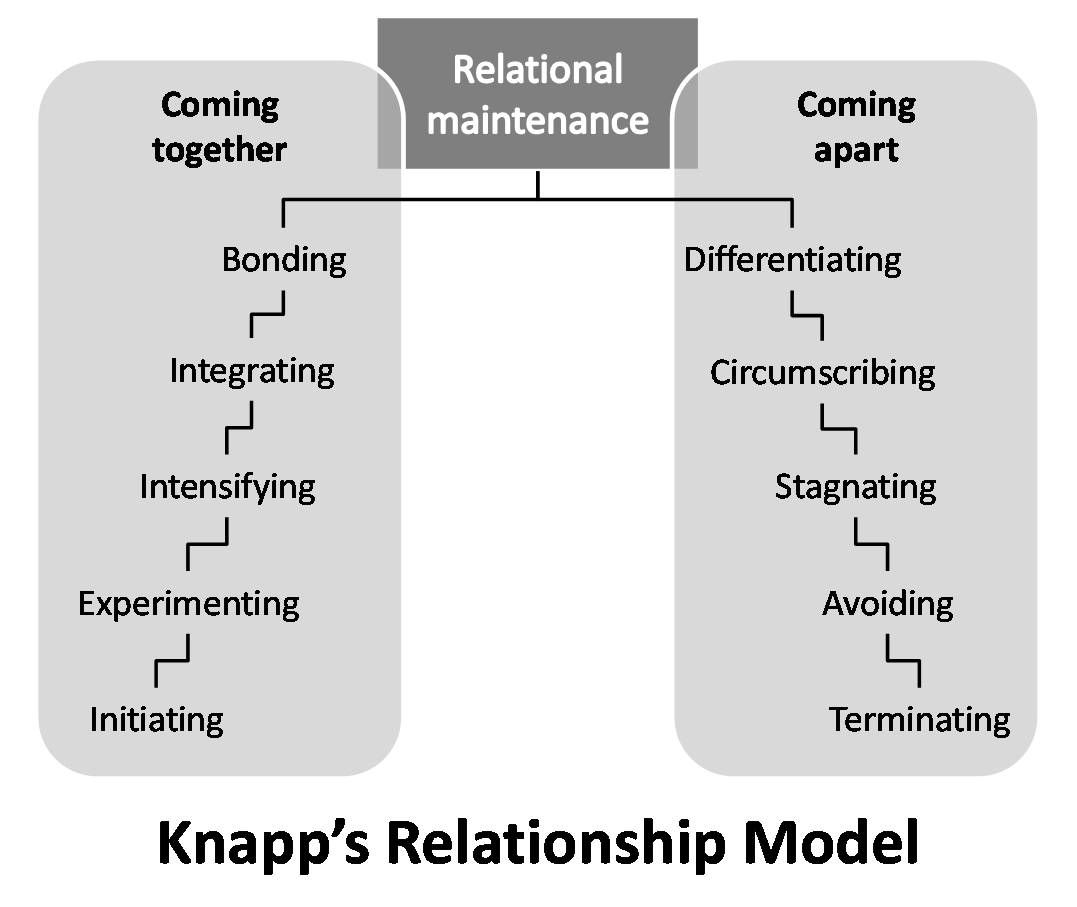 relationship and development