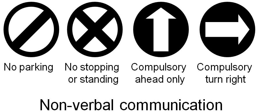 Types of Communication | Communication Theory